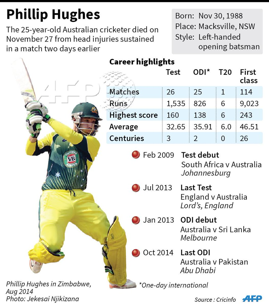 #INFOGRAPHIC: Sporting profile of Australian cricketer Phillip Hughes, whose funeral takes place today http://t.co/fyPvkGE6tK