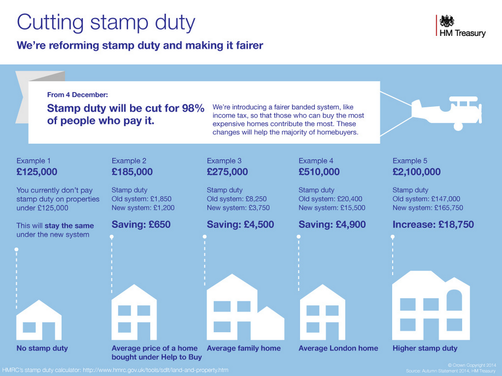 This 2-page fact sheet explains the #stampduty reforms for homes #AS2014: http://t.co/rDbL564nOv http://t.co/iq30odSvBq