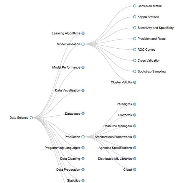 Data Science Ontology