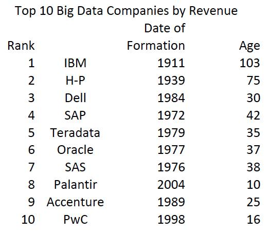 #BigData revenue going to existing incumbents,not start-up's and #Hadoop distributors. Top 10 avg age = 41 years http://t.co/CkLdSJ7KTy