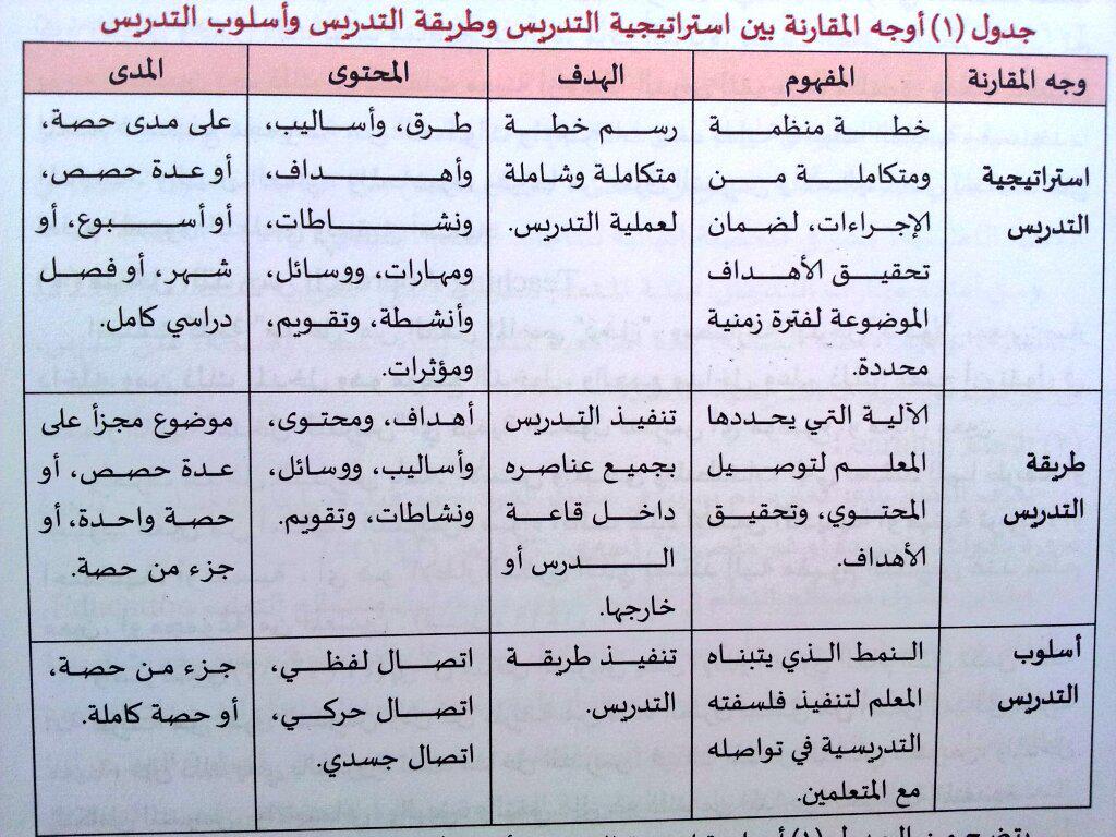 """د. آدم شامي العمري on Twitter: """""""" أوجه المقارنة بين ..."""