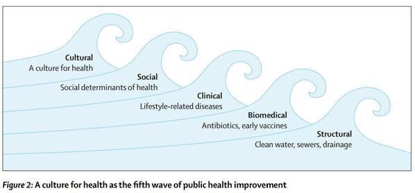 For debate: a new wave in #publichealth improvement @TheLancet http://t.co/QVsPbOfXPK http://t.co/Q238KlbZdm