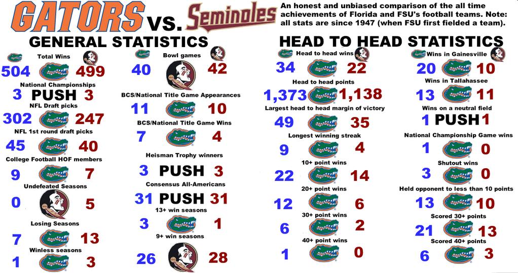 Dear #FSU, we run this rivalry. #FSUHateWeek (via @allkindsweather) http://t.co/hHyO1gEqWe