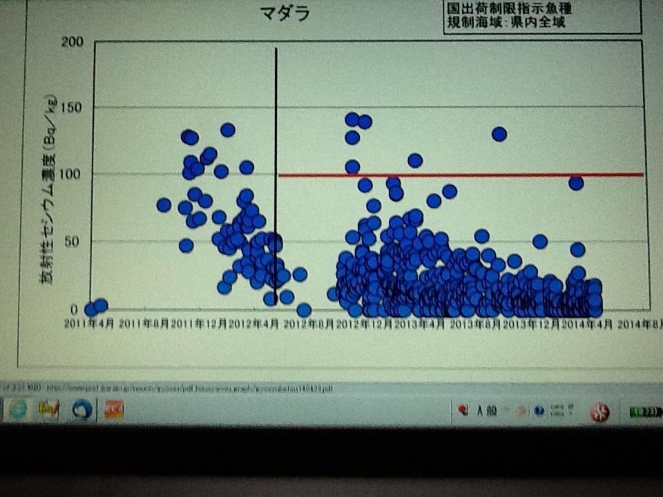 """マダラの汚染は本当に酷いですね。""""@t2hairo: @denki_minto  茨城県漁政課発表データに全魚種がありますが、特にマダラはギョギョギョ〜!http://t.co/Nq0bvKVUgL http://t.co/9WAAy1W0gS"""""""