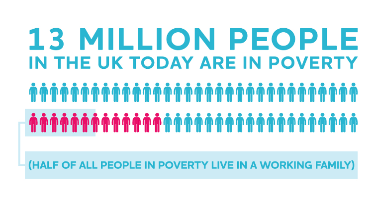The story of #ukpoverty in 12 infographics from @jrf_uk state of the nation report out today: http://t.co/2tIznf1LDf http://t.co/QeupARGkwi