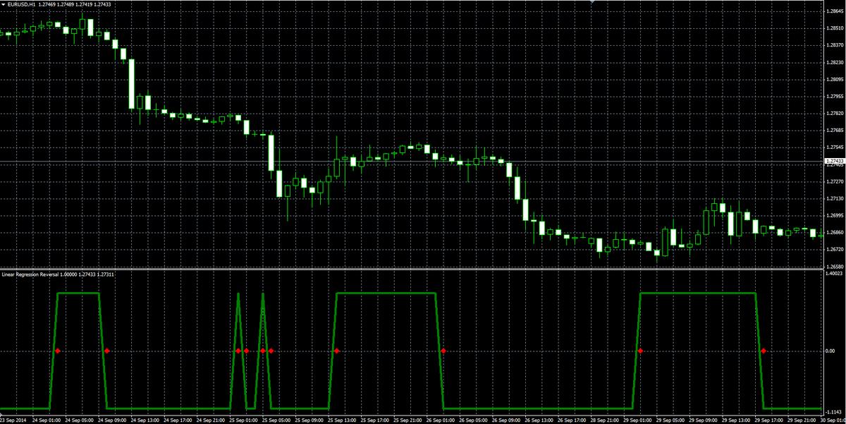 Good Arrow Indicator Tsd