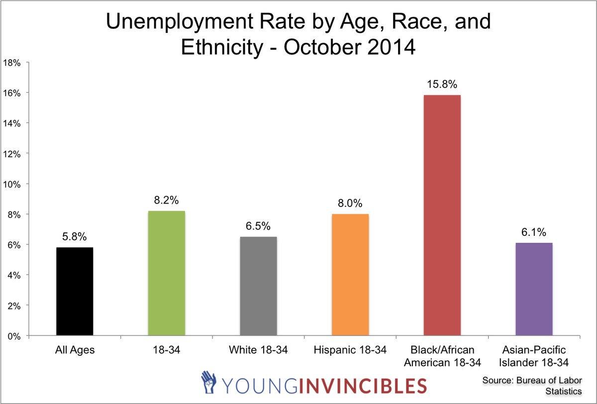 While nat'l unemployment is down, our generation's still struggling! #MillennialMon #GreatRecession http://t.co/po0A7bu3O3
