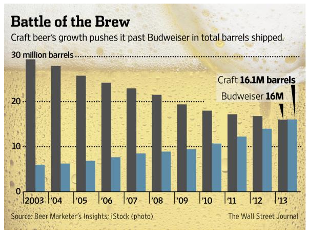 A sign of the times: craft volume exceeds Budweiser http://t.co/Vfm03F2qxU http://t.co/U8BjOCNZ5U