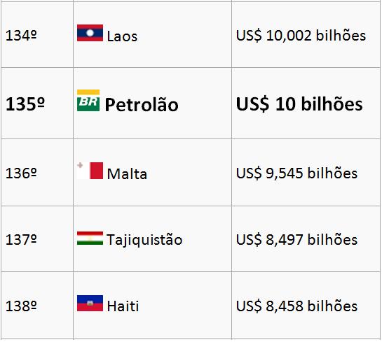 Dinheiro desviado da Petrobras supera o PIB de 52 países; confira o ranking http://t.co/K1FJhKLqes http://t.co/n7wxmZiJ4P