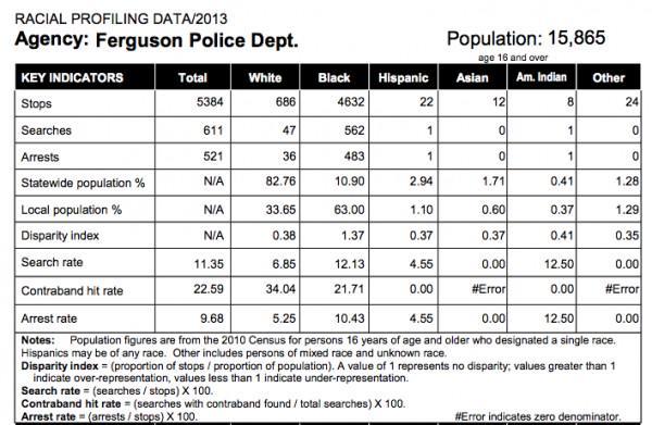 Ferguson Police Stats