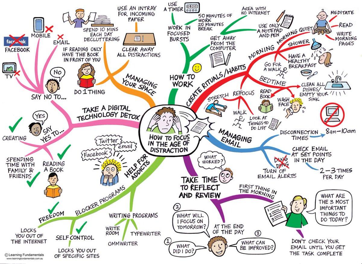 Ian jukes on twitter the best mind mapping tools and apps for ian jukes on twitter the best mind mapping tools and apps for teachers and students httptzjmpjnww8y httptlbcw7mugkc publicscrutiny Images