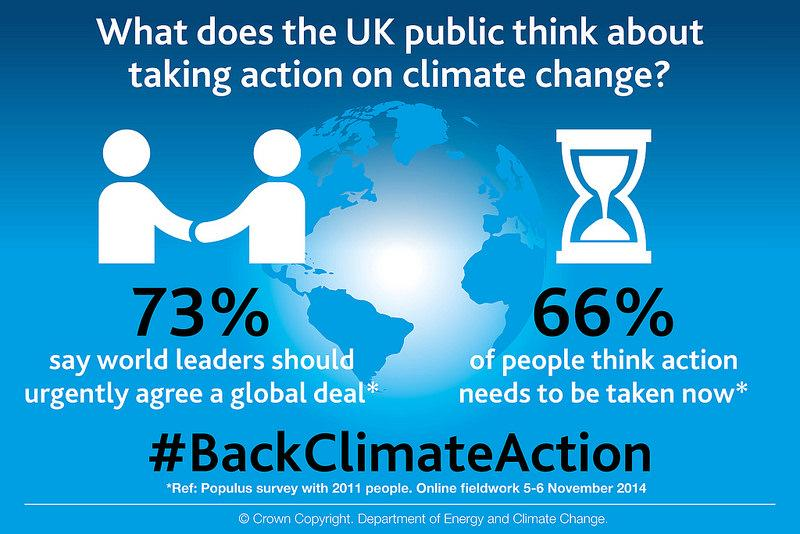 We need to tackle #climatechange - Our survey says 66% think action needs to be taken now #BackClimateAction http://t.co/xAZCp4ruQS