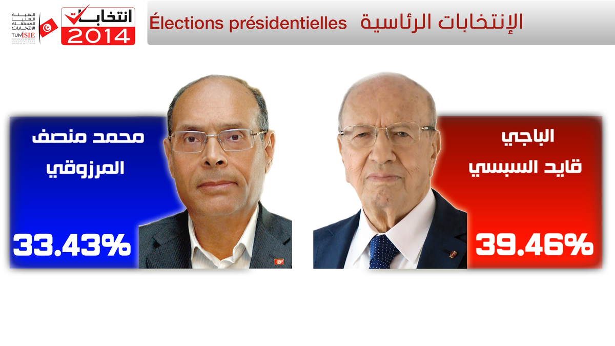 The two candidates for the 2nd round of the first democratic presidential election in Tunisia #democracy http://t.co/eTG7Lt8vdy