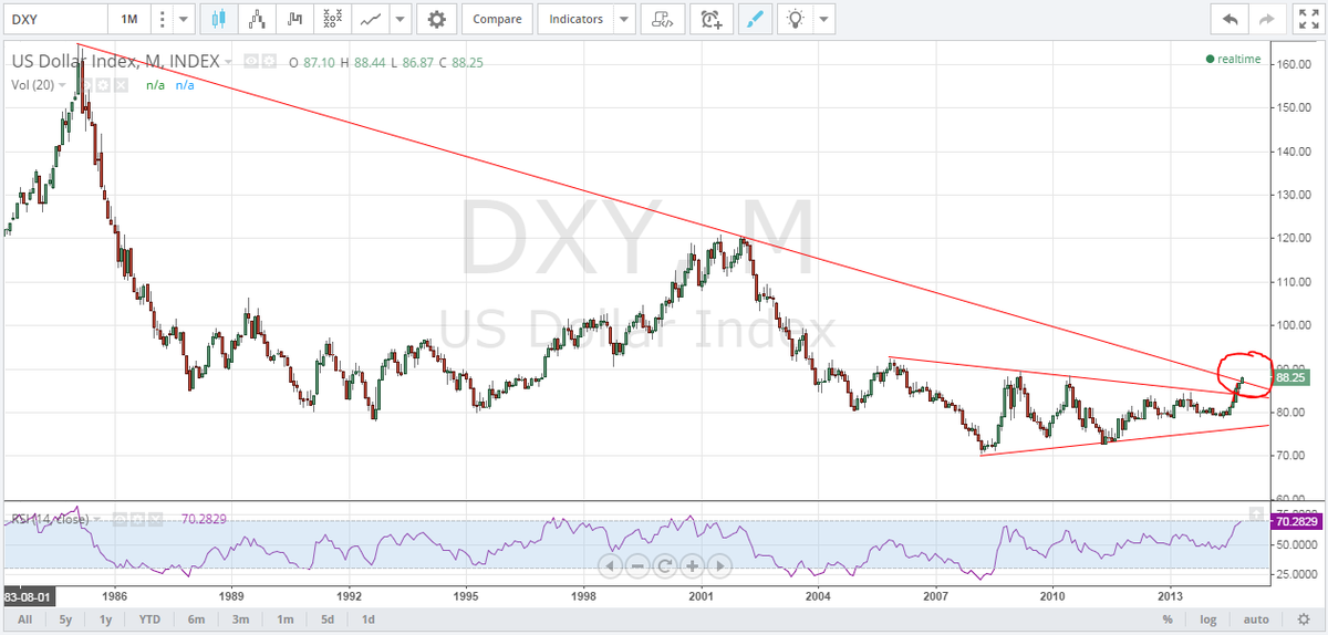 DO NOT FORGET the USD index has broken its 29 year TL and may close the month ABOVE the 87.25 level on DXY ---> http://t.co/sHGpKIgQs9