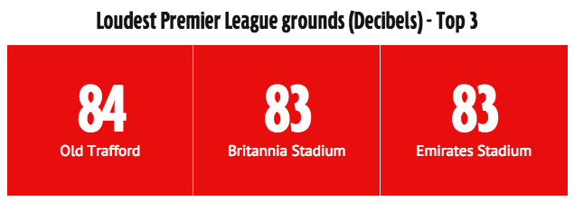 Manchester United have the Premier League's loudest fans, says new research http://t.co/rLgPTzsrZv http://t.co/S0Uspx4cL6