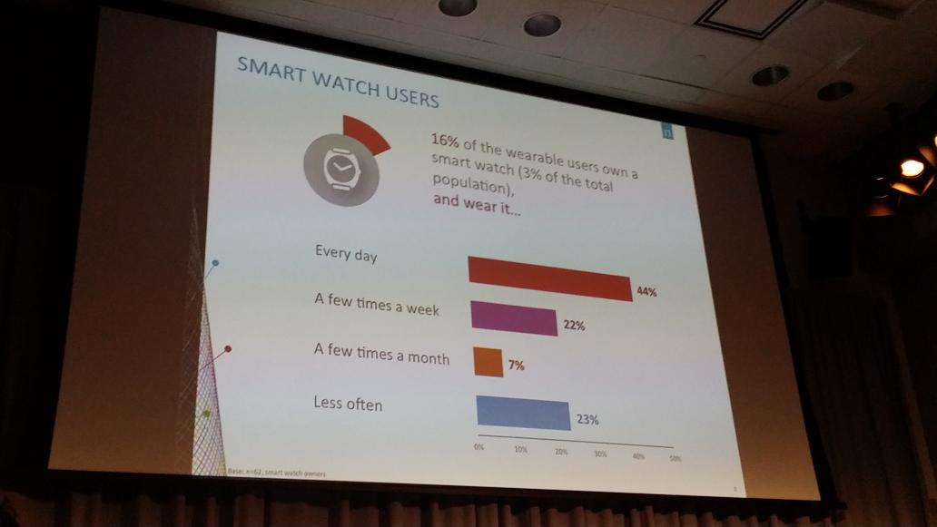 How often do Canadian smartwatch users use their device? @NielsenCanada says Daily #wearewearables #WearableTech http://t.co/yFX6TiIks2