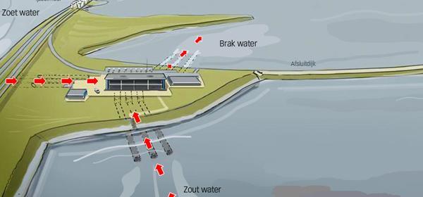 Eerste 'blauwe' energiecentrale opent in NL: stroom opwekken door filteren zout en zoet water http://t.co/nokotSDws1 http://t.co/6gPjMxIljk