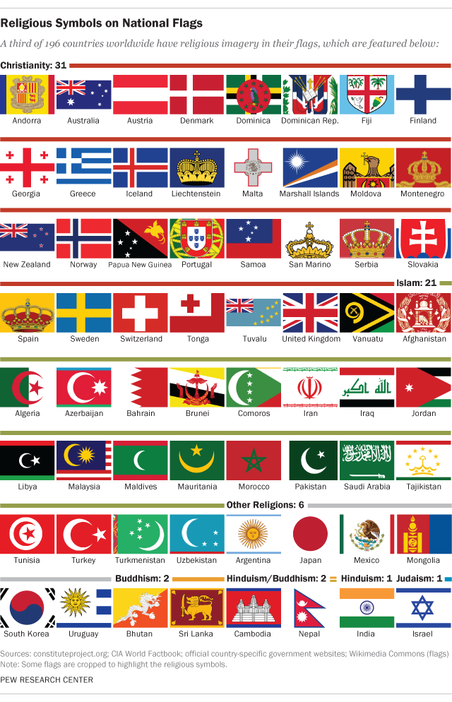 Pew Research Fact Tank On Twitter 64 Countries Have Religious