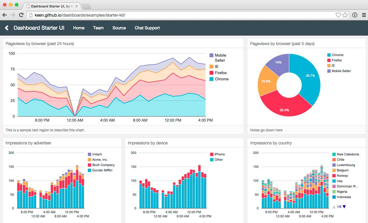 Keen on twitter open source dashboard templates for for Open source template engine