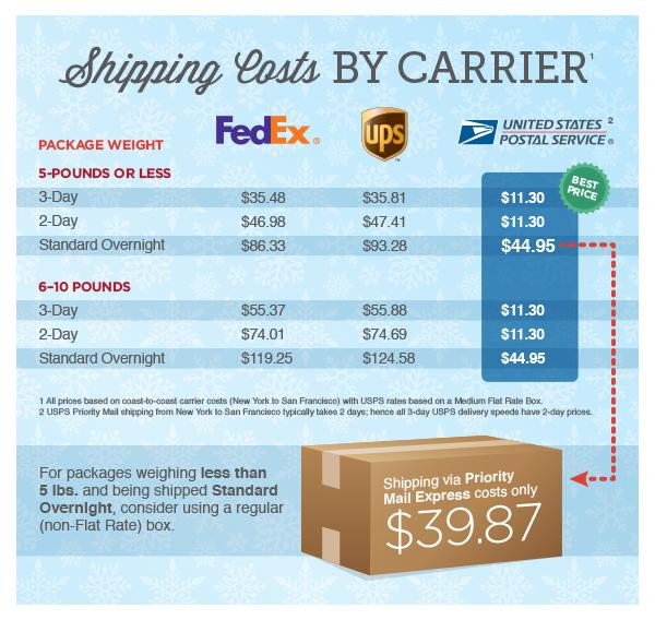 Ups Vs Fedex Rates Chart – Daily Motivational Quotes
