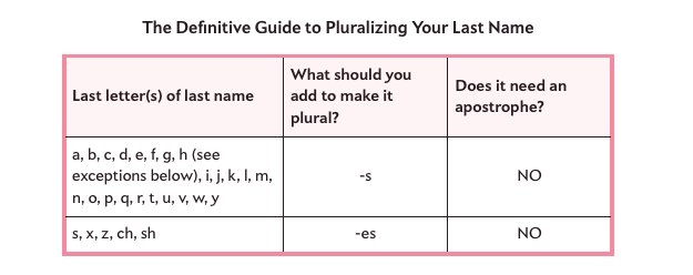 that sounds wrongslate how to make your last name plural this christmas season httpslateme1vepued pictwittercom8hyimsvrvq - Plural Of Christmas