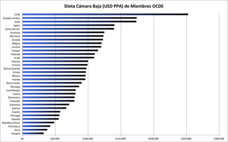 No querían ser los numero 1 de la OCDE en algo? Acá tienen http://t.co/pVEMsPOvuG