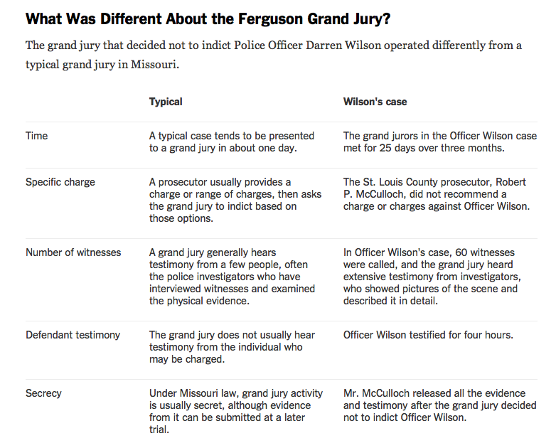 RT @fordm: Great NYT recap: What was different about the Ferguson grand jury? http://t.co/yrF7gYANgi http://t.co/l9GcZvXK1M