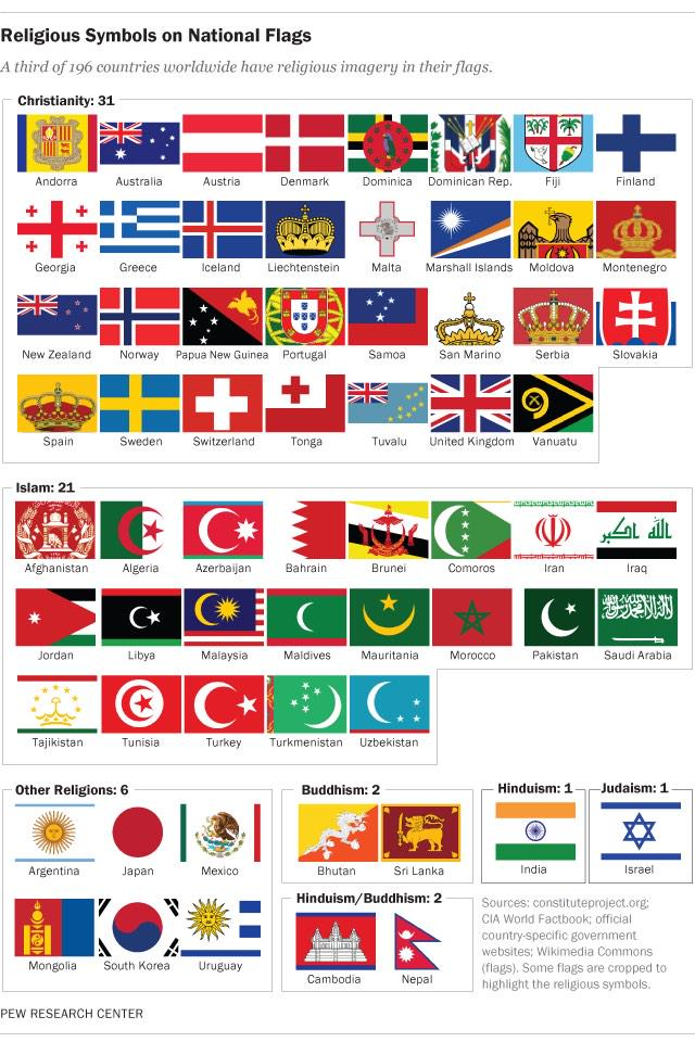 Anthony Shaw On Twitter Religious Symbols On Country Flags Only 1