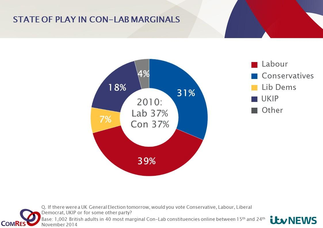 Latest news from the key Lab-Con marginals: 8 point Labour lead over the Conservatives. New poll for @itvnews http://t.co/7TCo5NWdgl