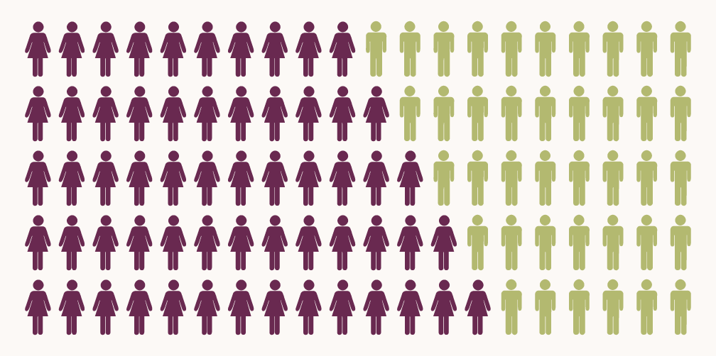 "mT @cgpgrey: ""@infobeautiful: Who rules on social networks: women or men? : http://t.co/T2BAbWAyDc http://t.co/HjlVkrlxUF"" #digitalacademic"