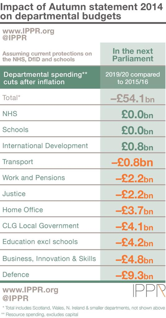 We've crunched the numbers & this is the scale of the cuts in the next Parliament #r4today http://t.co/G3rrroQ6WZ