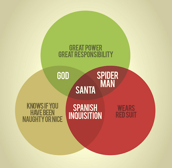 Christmas Venn Diagram via @ThePoke http://t.co/CqLQ2ObbzR