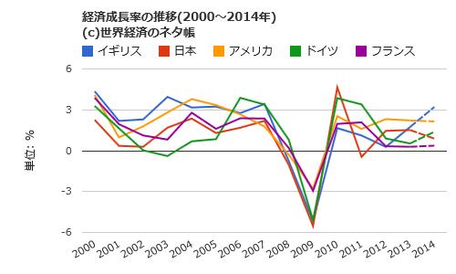 """世界経済のネタ帳 on Twitter: """"..."""