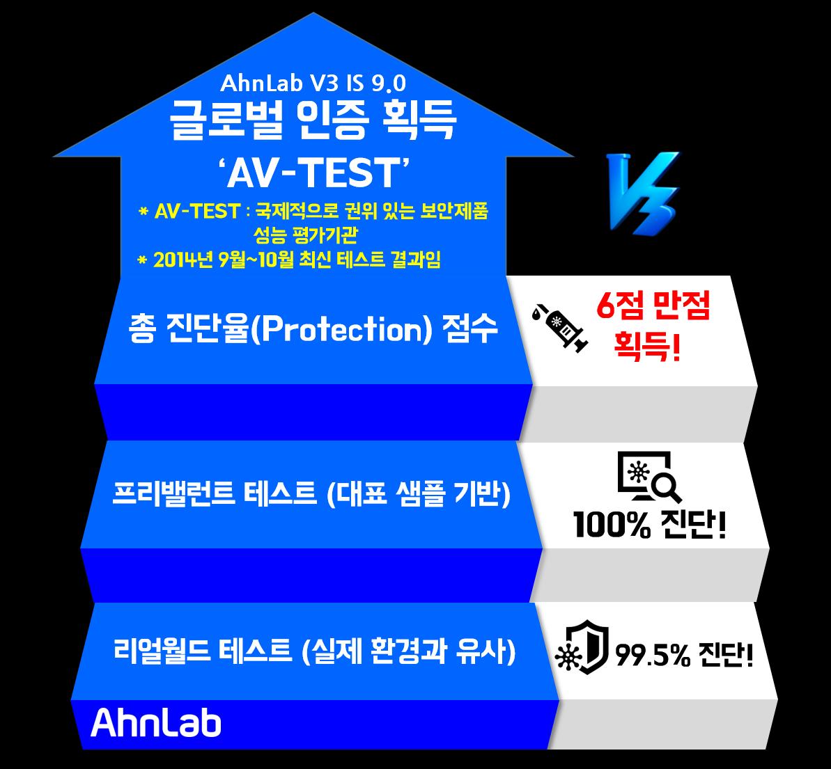 #안랩 #V3 Internet Security 9.0이 9월~10월에 실시한 AV-TEST(국제 정보보안 제품 성능 평가 기관) 에서 진단율 6점 만점을 기록했습니다. http://t.co/Il4zqzvAzv http://t.co/0Y1lRINfsc