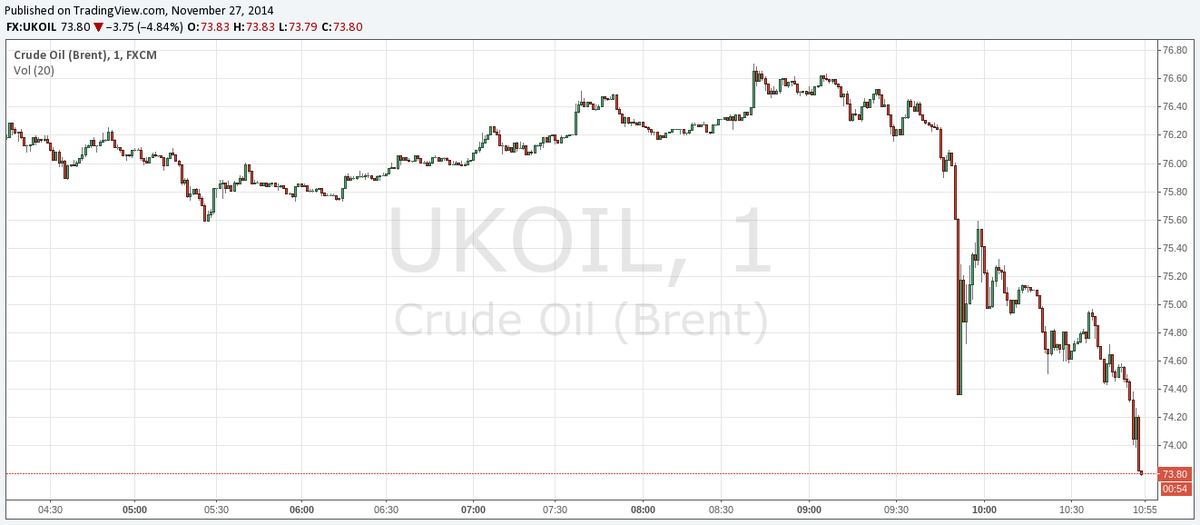 #Oil crashing. No #OPEC cut. http://t.co/KgamguTrok