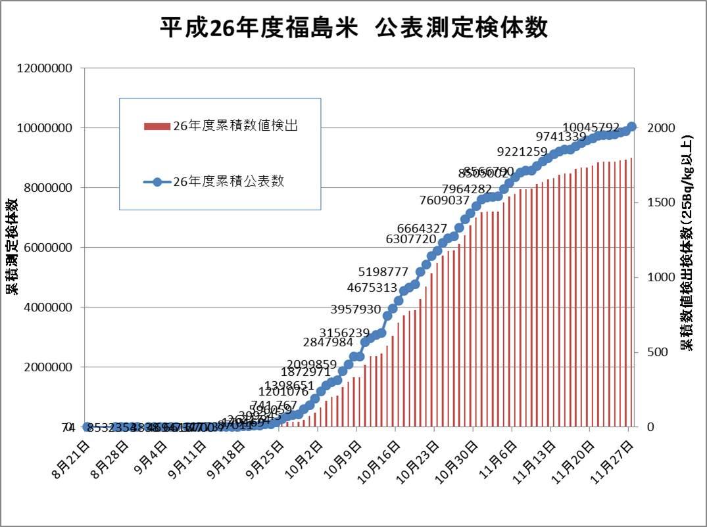 福島米の全袋検査、今日の更新で1000万検体を超えましたがまだ基準値超えはゼロです!全袋検査を始めて3年目、はじめての基準値超えゼロ達成は目前です。 http://t.co/f8ZAvHIDxM