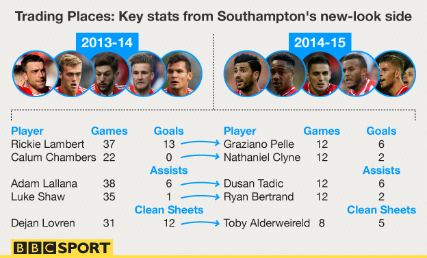 RT @BBCMOTD: Check out @RobbieSavage8's latest column on the stats behind Southampton's form http://t.co/qXr6muukS6 #SAINTSFC http://t.co/U…