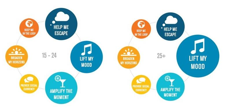 How the need for audio is amplified by the everyday strain of modern life: http://t.co/gedenwTtxF http://t.co/jXm4h84rVx