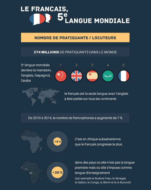 Sommet de la #francophonie à Dakar : le #français en quelques données dans notre infographie #SFDK2014 http://t.co/hbANpnVyyX
