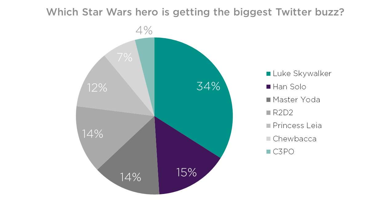 Which #StarWars hero is getting the biggest buzz? Twitter has spoken! http://t.co/TtkQK99Yx5