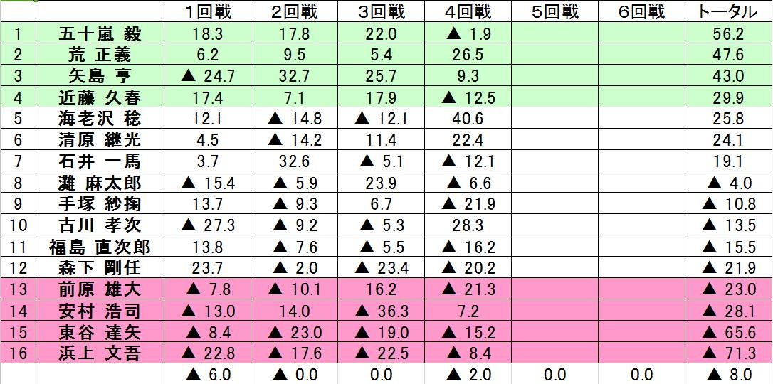 """日本プロ麻雀連盟 در توییتر """"【第40期王位戦準決勝速報 4回戦終了 ..."""