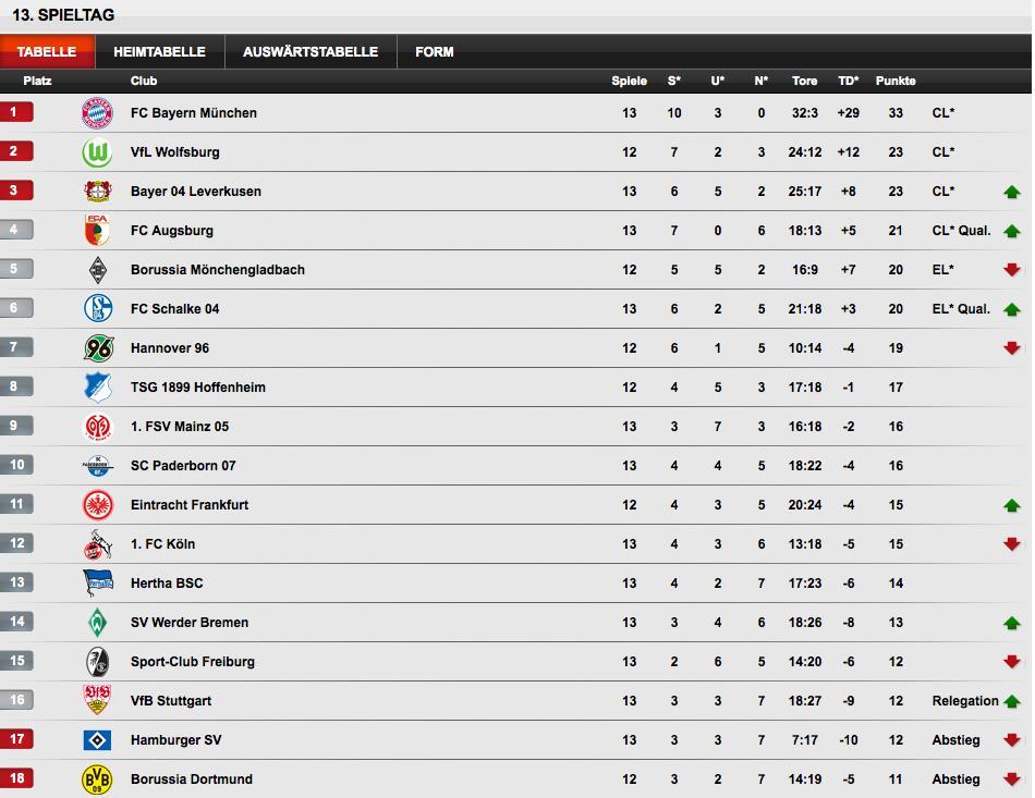 Bundesliga on twitter hier noch einmal die ausf hrliche for Tabelle live bundesliga
