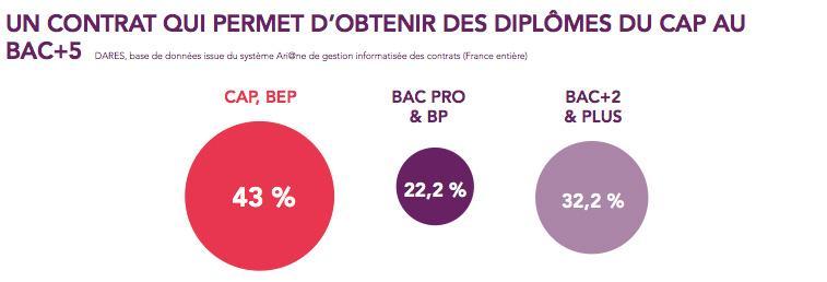 .@EducationFrance du CAP au bac +5 http://t.co/xMBTJPqqso