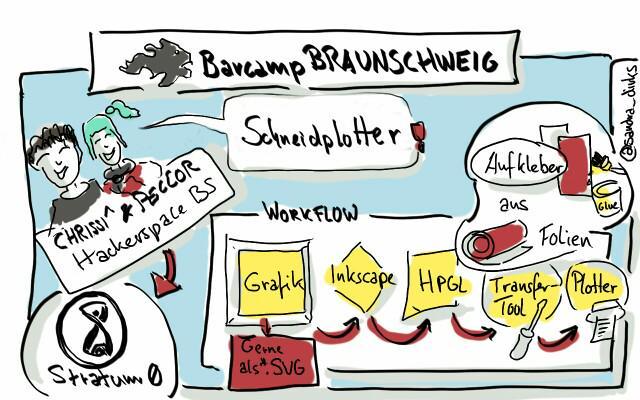 Sketch Note von Sandra Dirks.