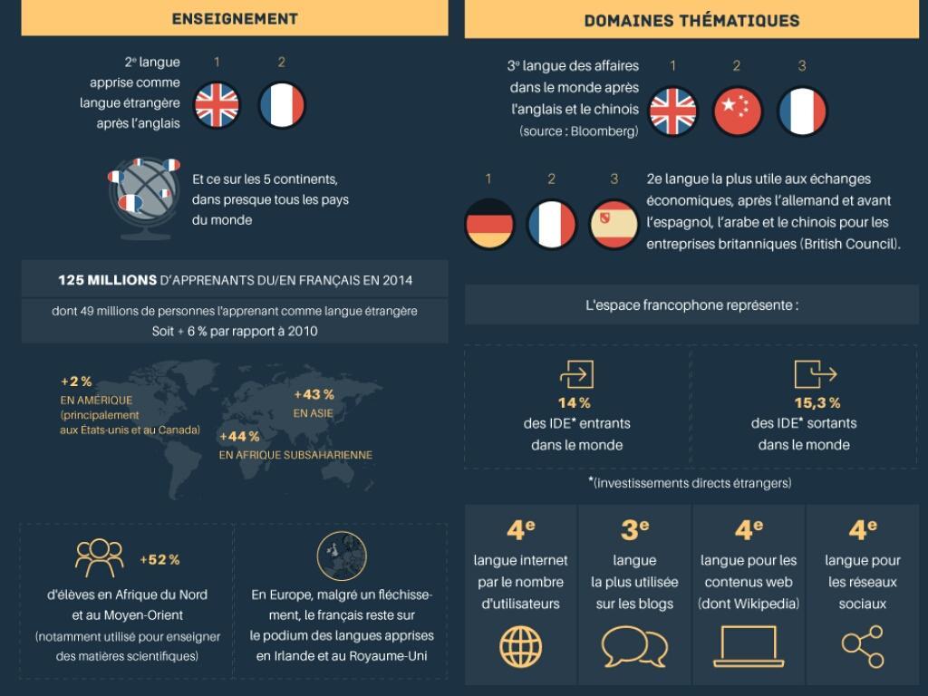 #francophonie : le #français, 5° langue mondiale, 4° des réseaux sociaux, 3° des affaires #SFDK2014 via @francediplo http://t.co/2r9epKxeXX