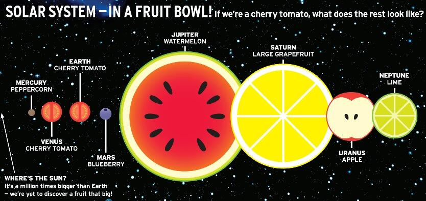 Solar System Fruit (page 2) - Pics about space
