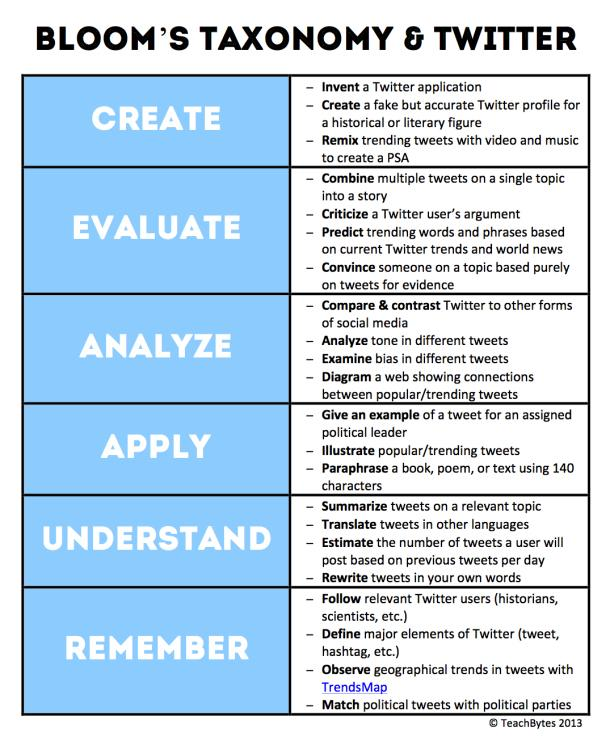 "Katia Allbee on Twitter: ""Cool way to think of Twitter in the classroom!#CI568 http://t.co/7woocW3kzl"""