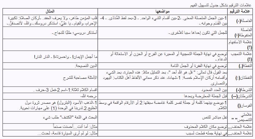 أحمد المدخلي On Twitter علامات الترقيم واستخداماتها في صورة واحدة Faalmansour Al Fusha Http T Co Kvdlcnclmi