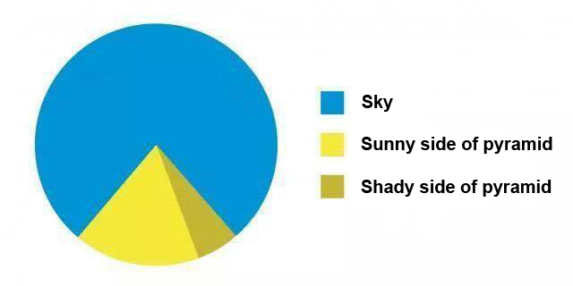 See? Pie charts aren't *entirely* dull and useless... @andrewducker: This is now my favourite pie chart ever. http://t.co/HaxSbjHTQJ