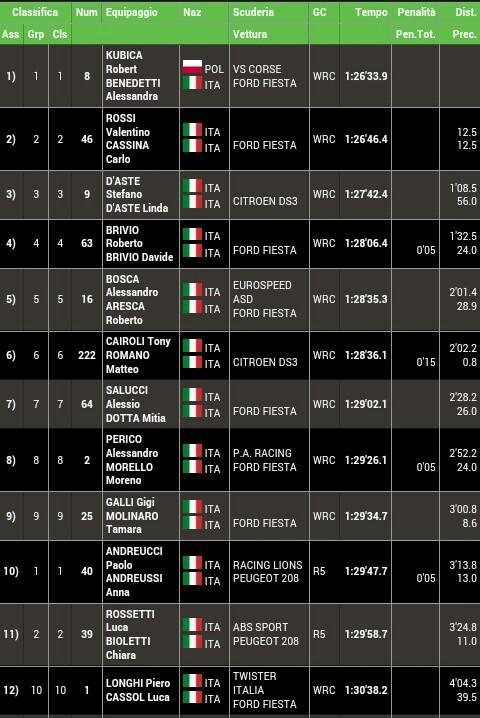 Monza Rallye Show 2014 [28-29-30 Noviembre] - Página 2 B3r-NCEIcAALLcI